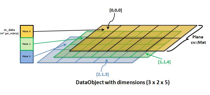 7 7 3  DataObject — itom Documentation